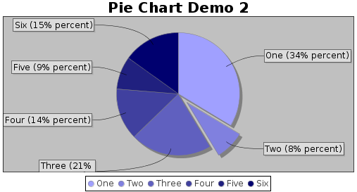 Solved Angluar Label Connection Line In Pie Charts Jfree